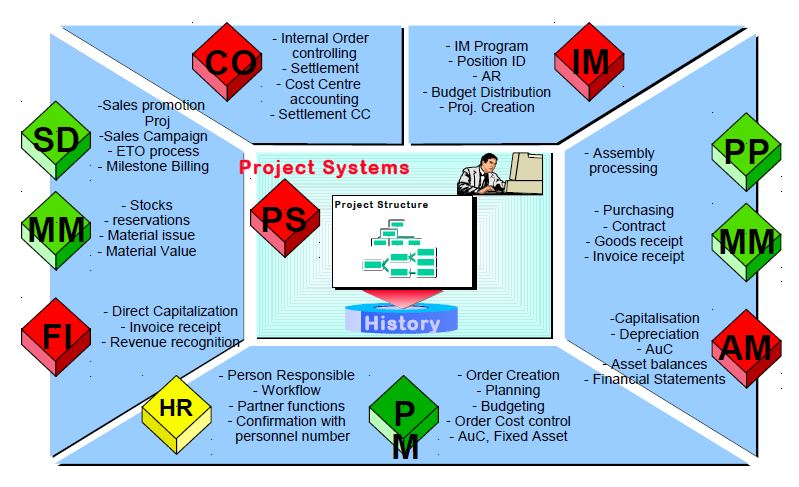 sap ps (project system) tutorial -learn sap ps online - technosap